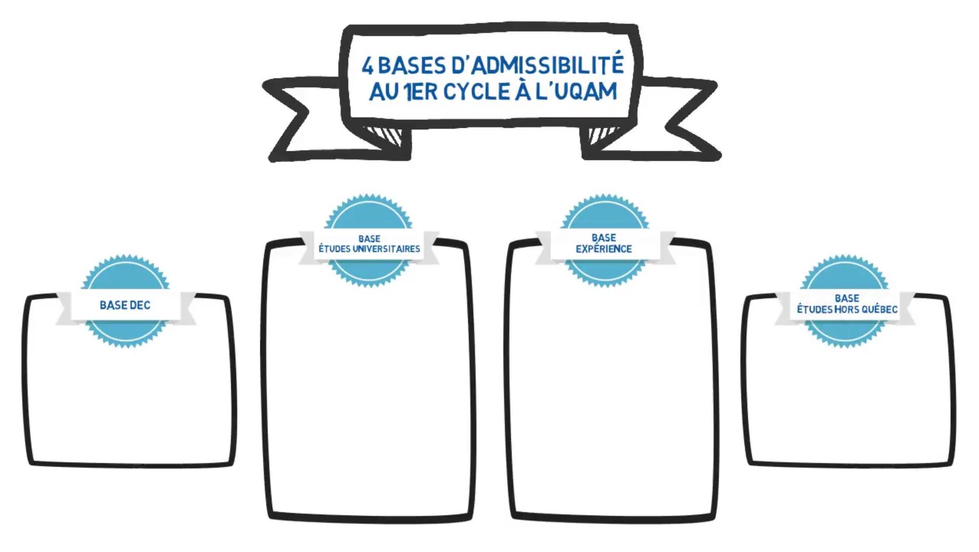 Comment être admissible aux études de 1er cycle à l'UQAM?
